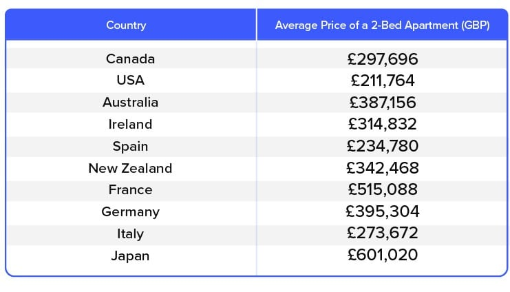 10_Most_Popular_Countries_For_British_Homebuyers