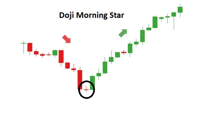 Candlestick Trading Patterns