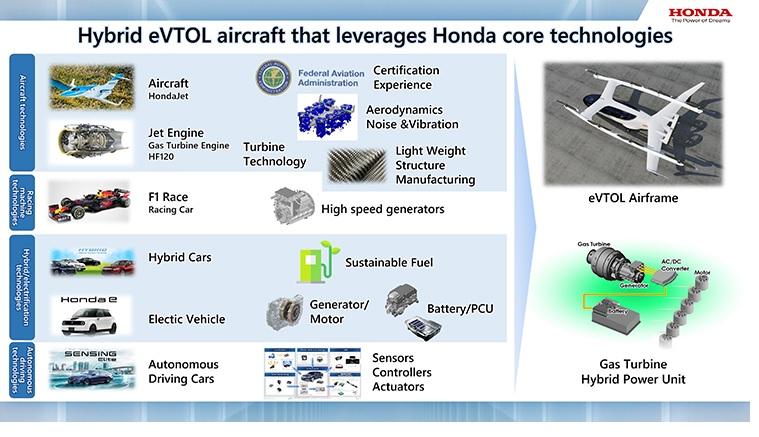 Honda eVTOL which leveraged Honda's core technologies