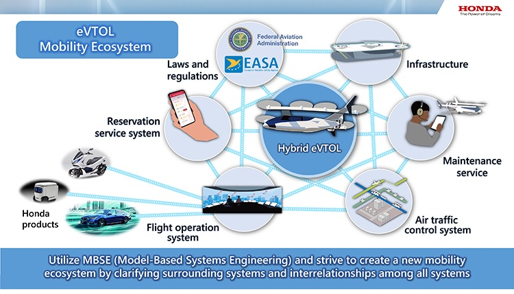 """Image of """"Mobility ecosystem"""""""
